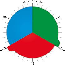 Structogram-Scheibe