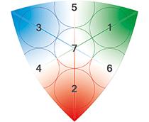 Triogram